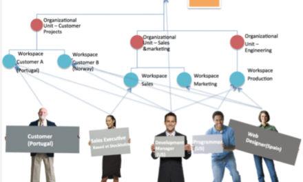 Hantera och samarbeta kring industrikomponenter med iCoordinator