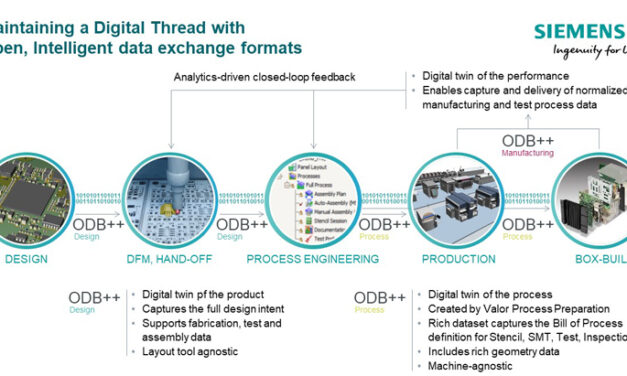 Siemens expands ODB data exchange format